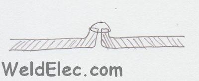 стыковое соединение с отбортовкой кромок (для тонкого металла)
